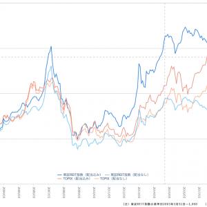 【証券投資】REIT投資を考えた。ゆっくREIT、まったREIT 前編